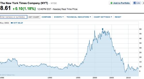 NYTCo stock